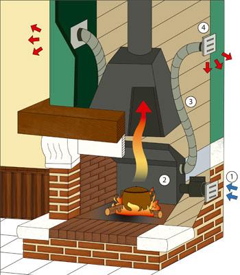 chimenea tradicional abierta