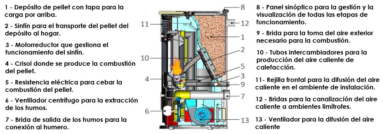 Permisos para instalar estufa de pellets gallery of ocho - Estufa de pellets en un piso ...